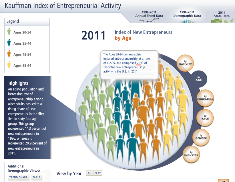 growth of young entrepreneurs
