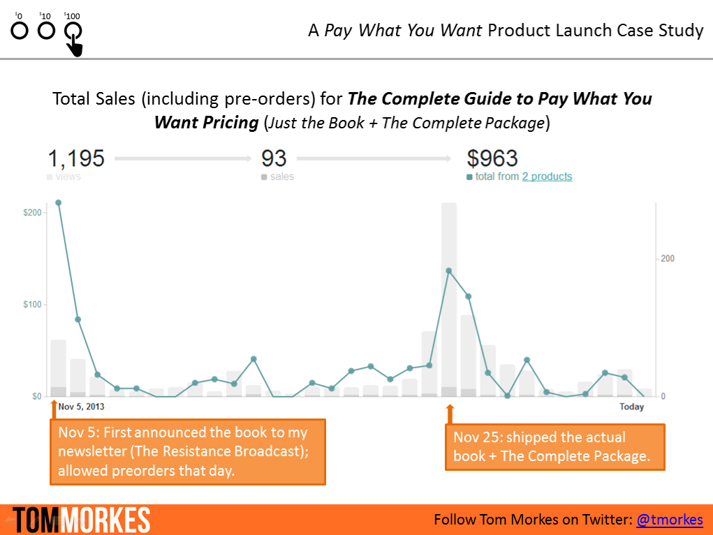 pay what you want product launch gumroad results