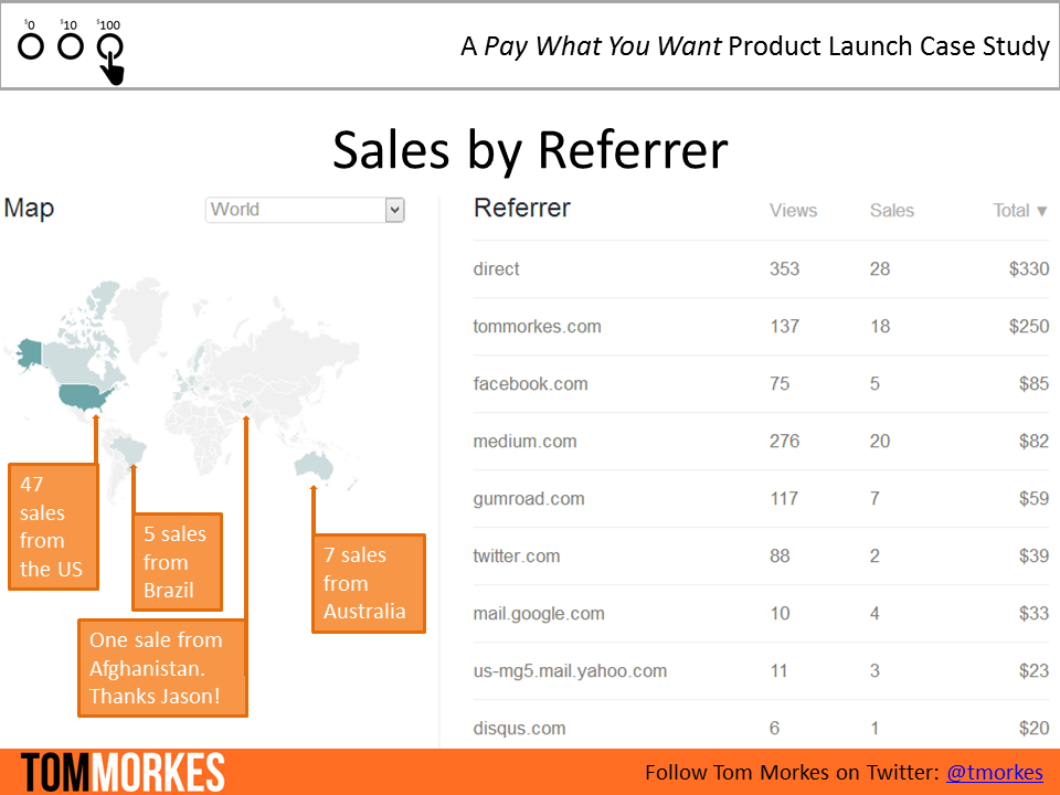 pay what you want sales by referrer
