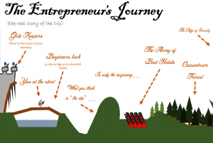 the entrepreneurs journey teaser image