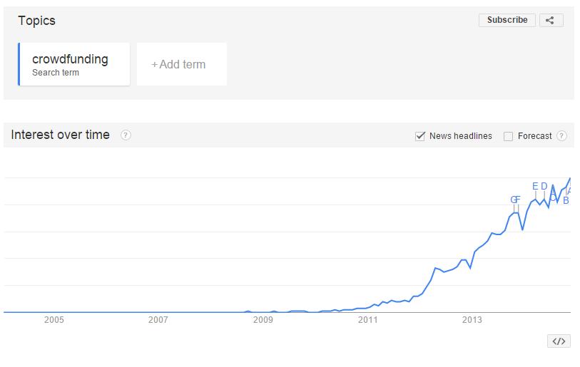 crowdfunding google trends