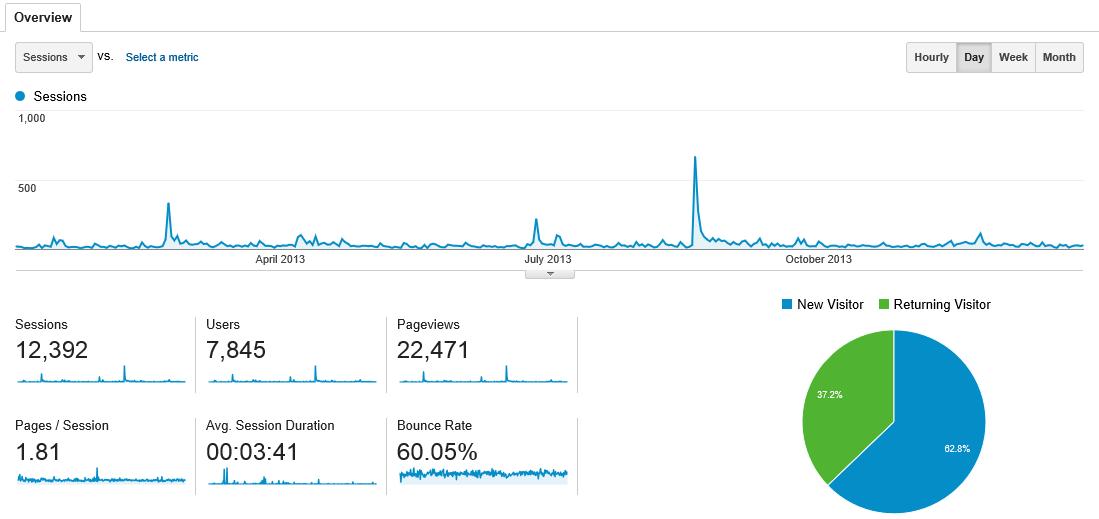 Tommorkes.com 2013 Website Statistics