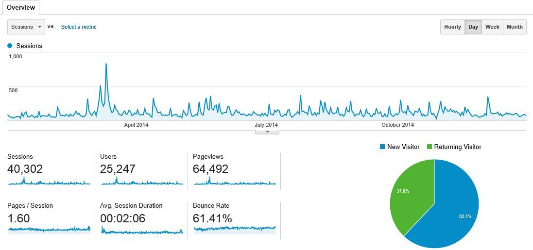 Tommorkes.com 2014 Website Statistics