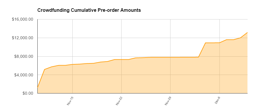 This is a snapshot of the revenue I made from one book launch.