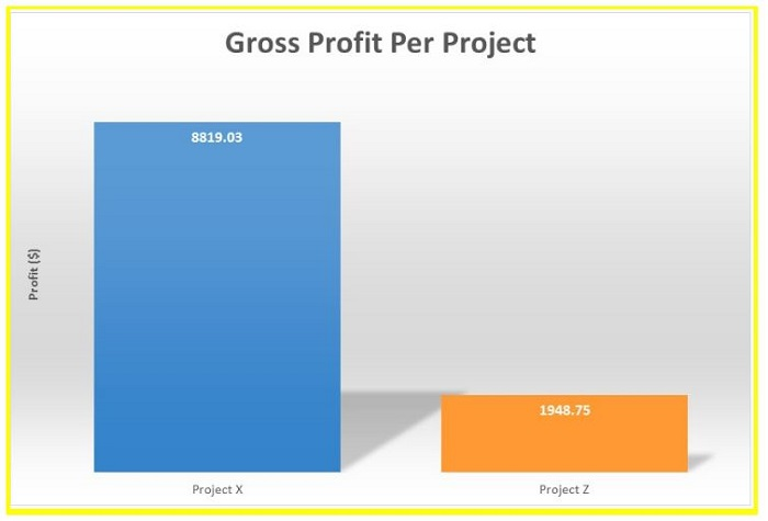 time tracking - revenue on project